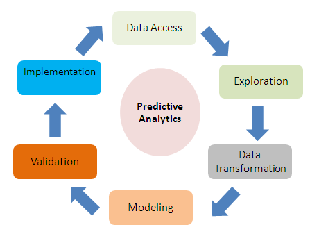 Introduction To Big Data And Predictive Analytics